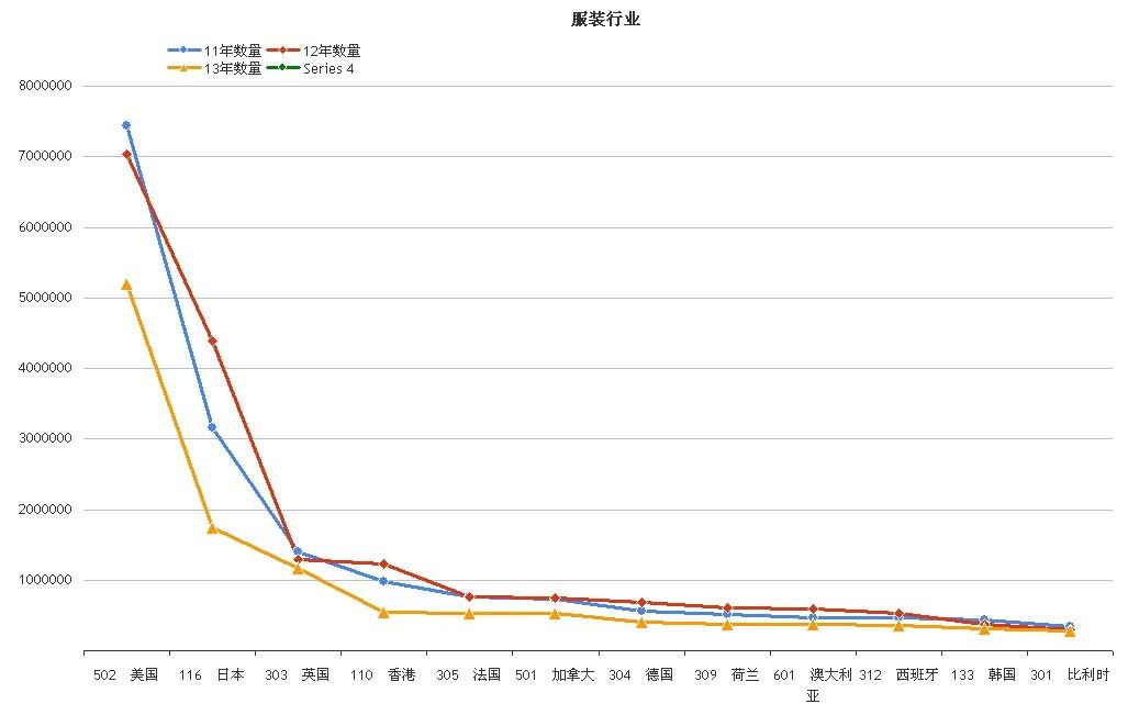 服装行业 出口数量图